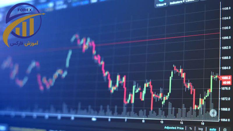 الگوگیری بازارهای فارکس و آتی از بازارهای سنتی